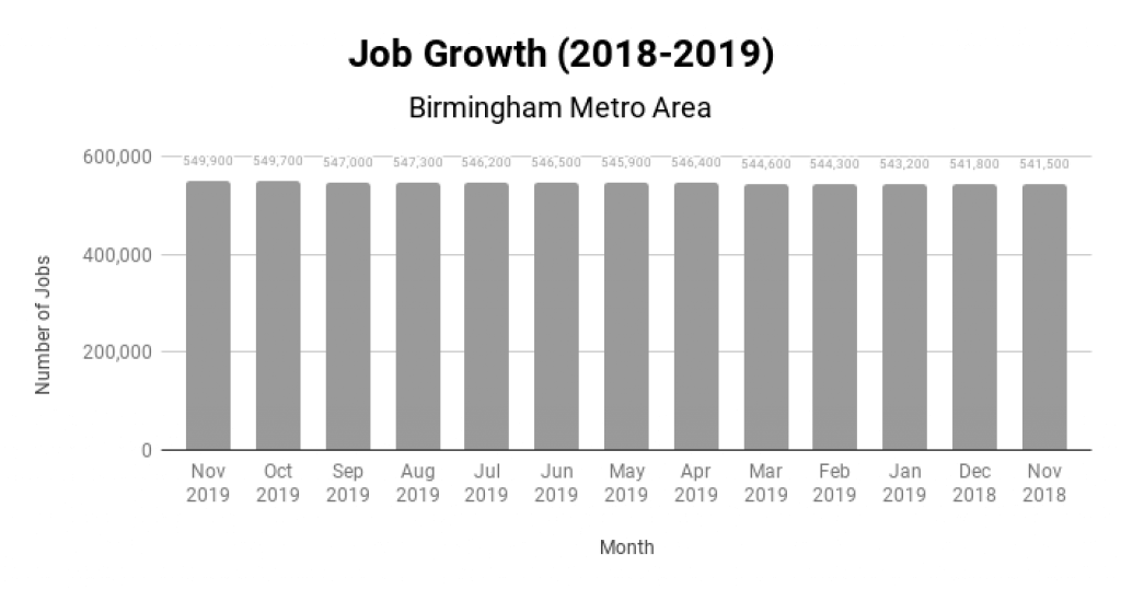 Birmingham Real Estate Market Job Growth 2018-2019