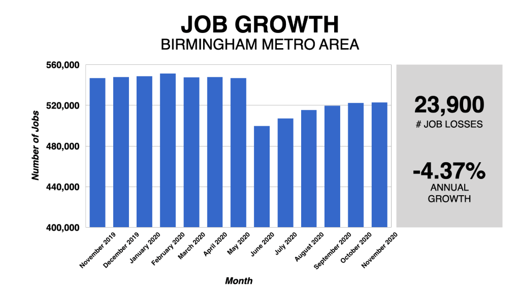 Graph Showing Birmingham Job Growth 2019-2020