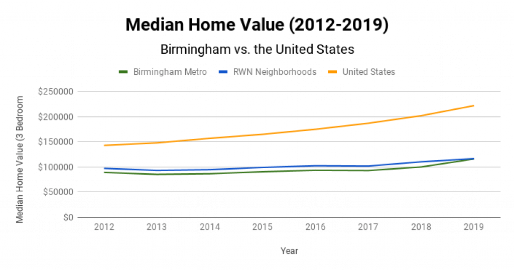 Birmingham Real Estate Market Median Home Value 2012-2019