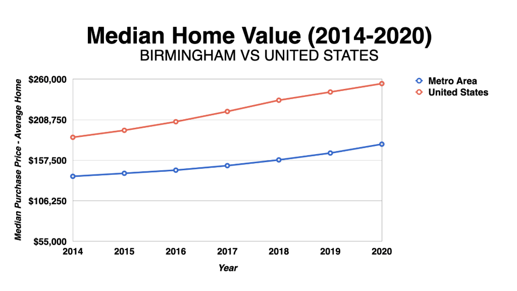 Graph Showing Birmingham Median Home Value 2014-2020
