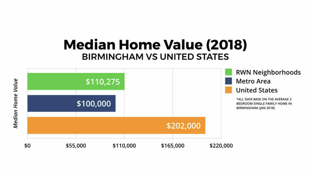 Birmingham Real Estate Market Home Values 2018