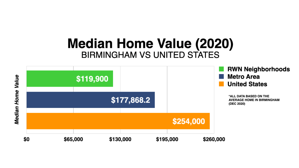 Graph Showing Birmingham Median Home Value 2020