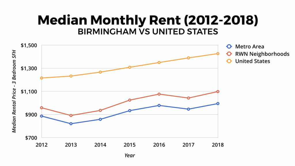 Birmingham Real Estate Market Monthly Rent 2012-2018