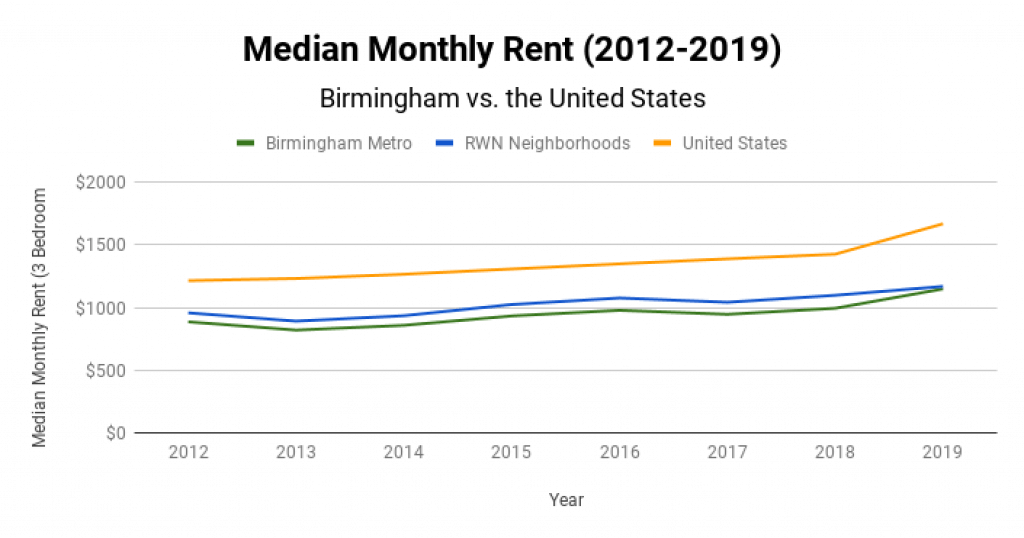 Birmingham Real Estate Market Median Monthly Rent 2012-2019