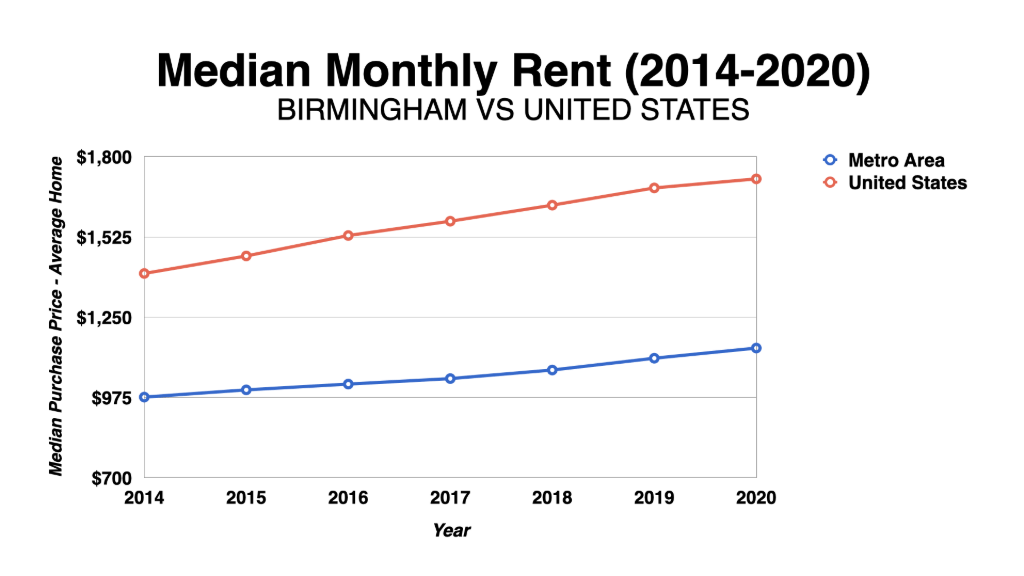 Graph Showing Birmingham Median Monthly Rent 2014-2020
