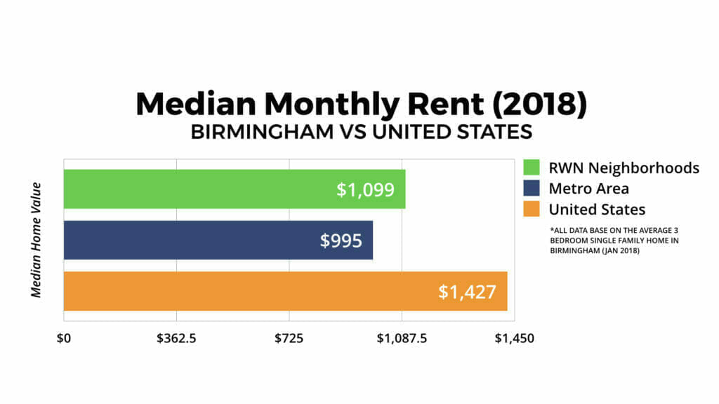 Birmingham Real Estate Market Monthly Rent 2018