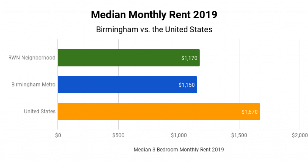 Birmingham Real Estate Market Median Monthly Rent 2019