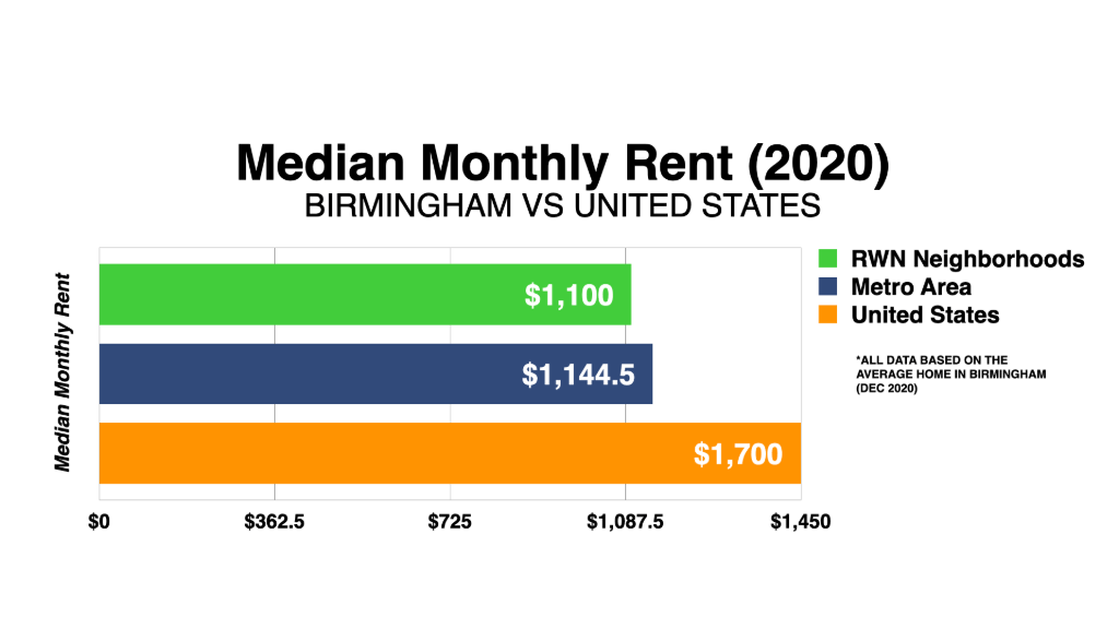 Graph Showing Birmingham Median Monthly Rent 2020