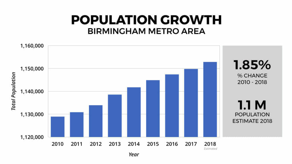 Birmingham Real Estate Market Population Growth 2010-2018