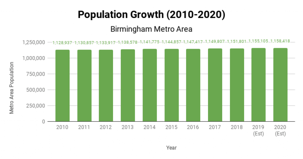 Birmingham Real Estate Market Population Growth 2010-2020