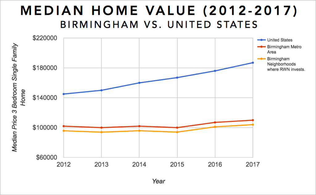 Birmingham Real Estate Investment Market Trends & Statistics - Median Equity Growth for 3 Bedroom Single Family Homes 2012-2017 Infographic