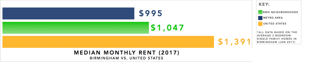 Birmingham Real Estate Investment Market Trends & Statistics - Median Monthly Rent for 3 Bedroom Single Family Homes Infographic [2017]