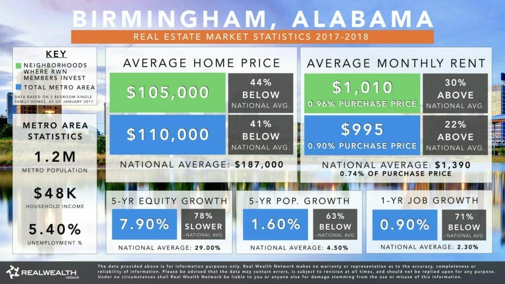 Birmingham Al Real Estate Market Statistics Trends 2018