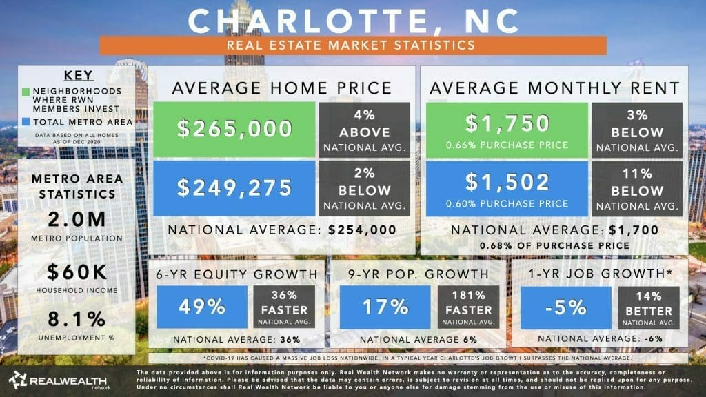 Charlotte Housing Market Statistics Chart 2021 - Home Values, Rents, 6 Year Equity Growth & Rent Growth, 9 Year Population Growth, Job Growth