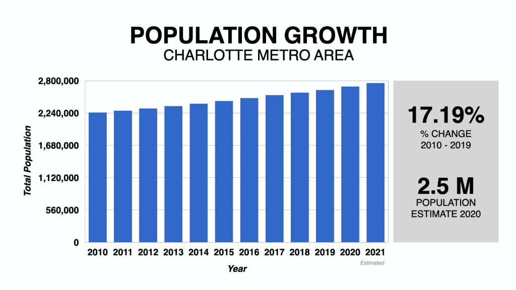 Graph Showing Charlotte Housing Market Population Growth 2010-2021