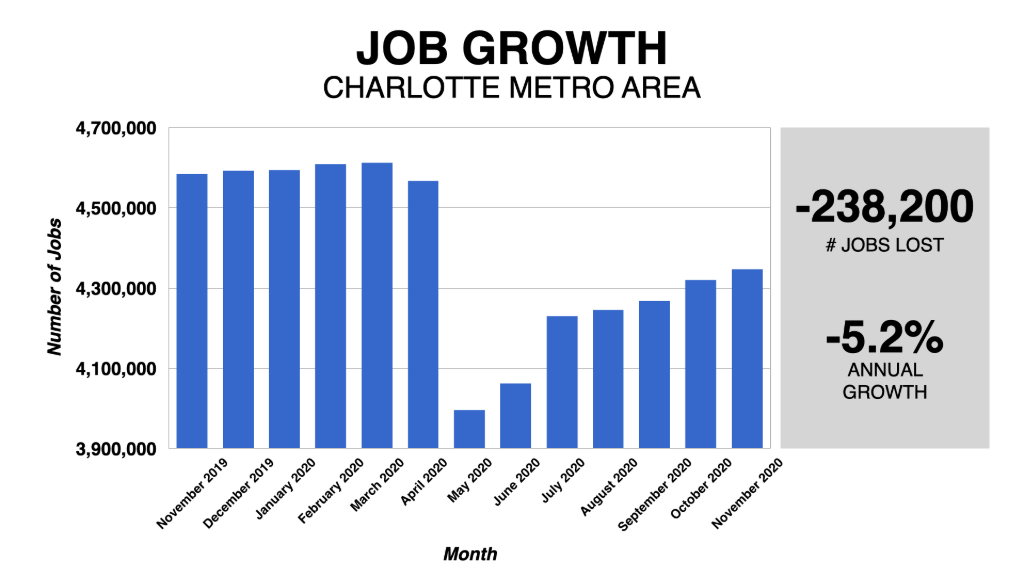 Graph Showing Charlotte Job Growth 2019-2020