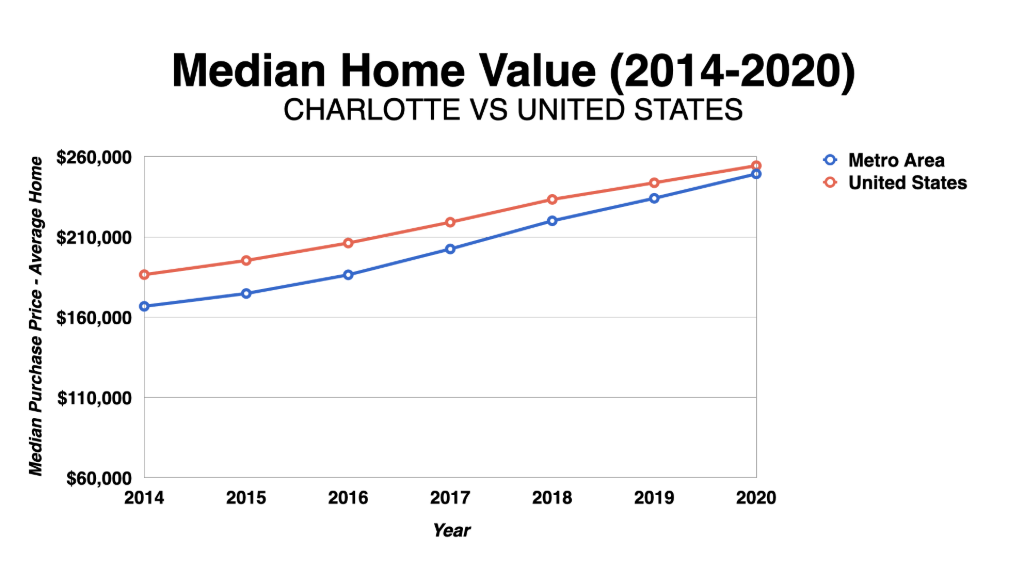 Graph Showing Charlotte Median Home Value 2014-2020