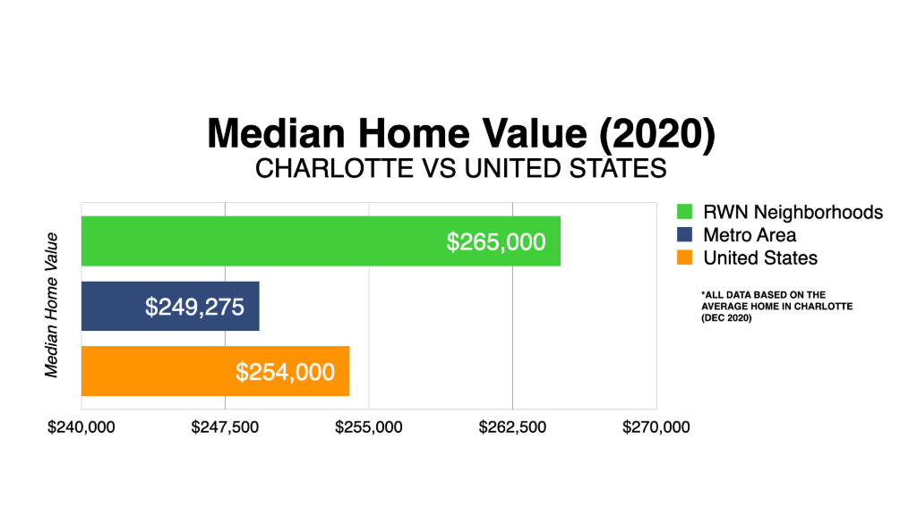 Graph Showing Charlotte Median Home Value 2020