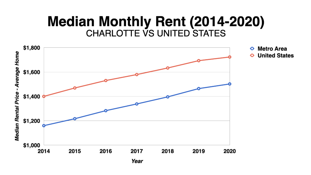 Graph Showing Charlotte Median Monthly Rent 2014-2020