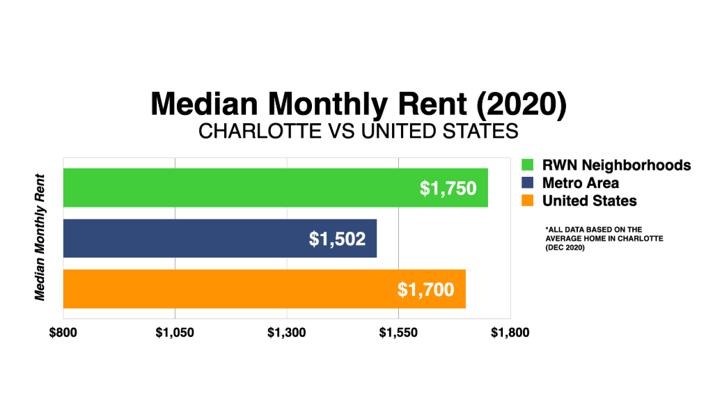 Graph Showing Charlotte Median Monthly Rent 2020