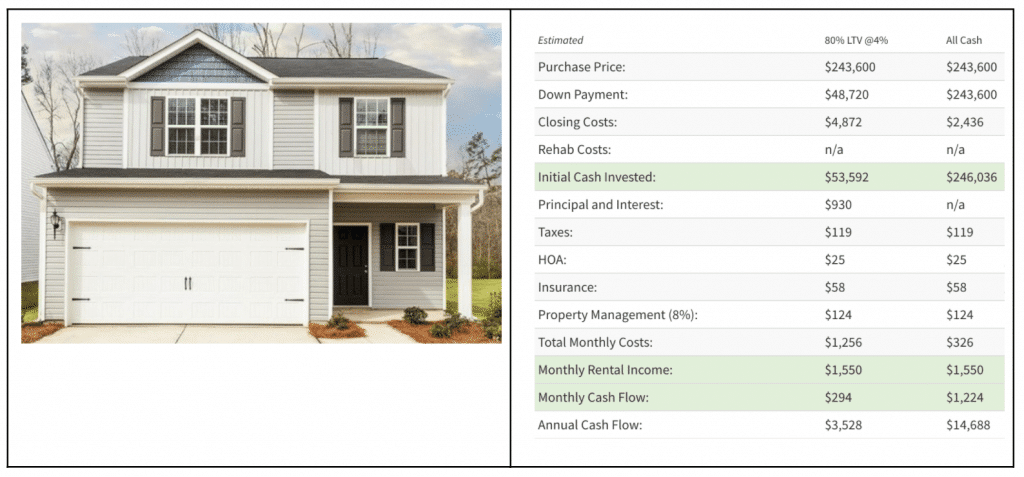 Image Highlighting Charlotte Sample Investment Property Pro Forma