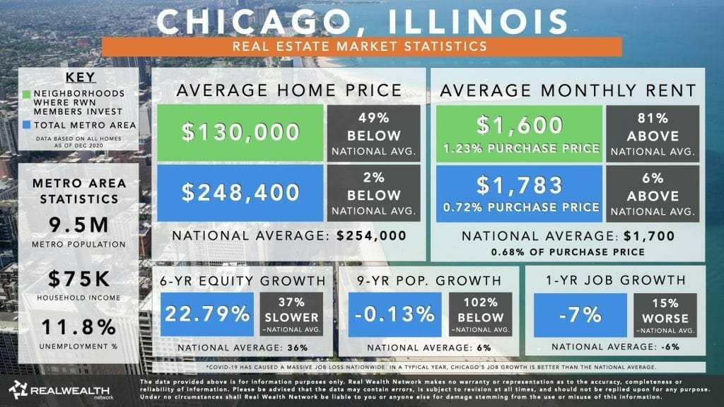 Best Places To Buy Rental Property 2021 #6: Chicago Housing Market Statistics Chart 2021 - Home Values, Rents, 6 Year Equity Growth & Rent Growth, 9 Year Population Growth, Job Growth