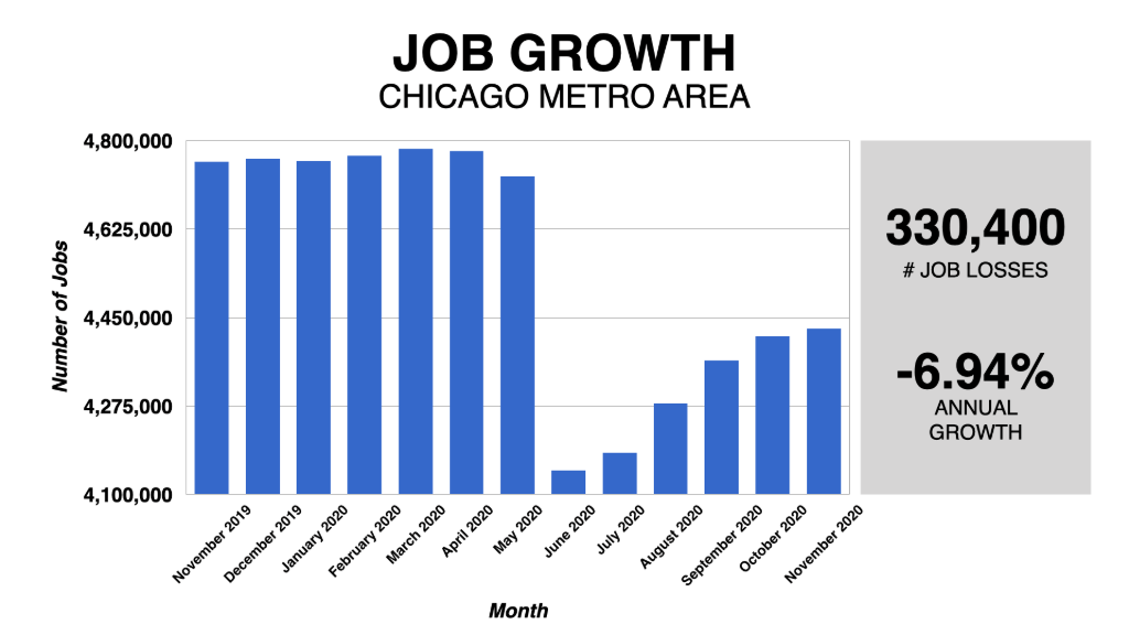 Graph Showing Chicago Job Growth 2019-2020