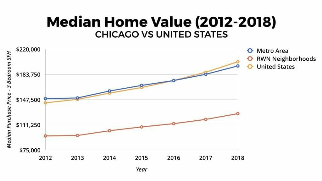 Chicago Real Estate Market Home Value Appreciation 2012-2018