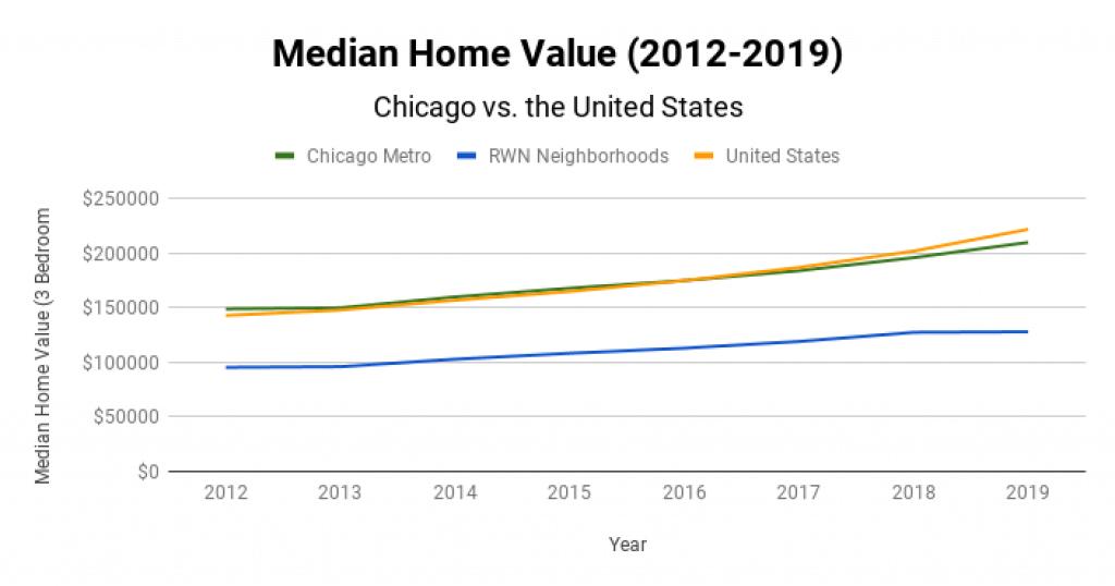 Chicago Real Estate Market Median Home Value 2012-2019