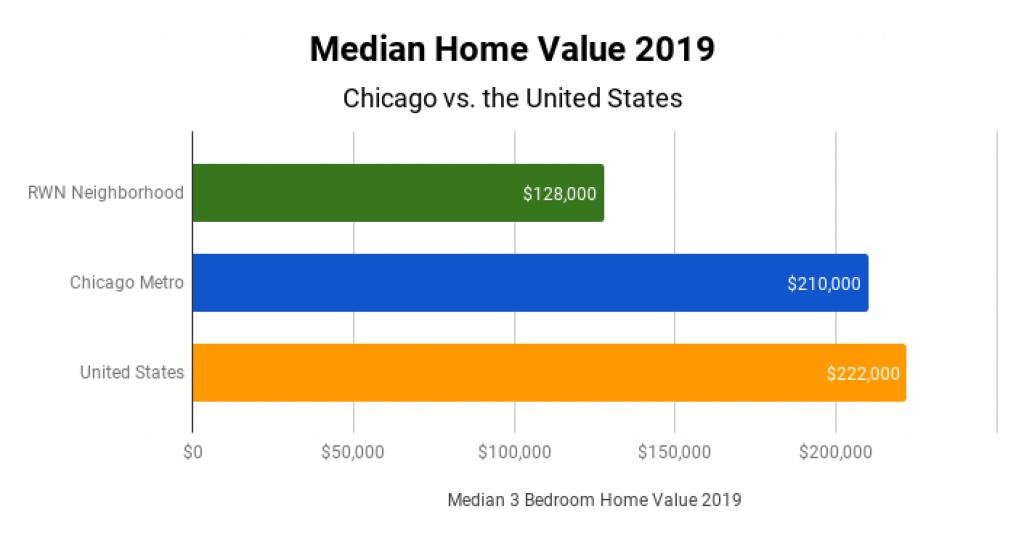 Chicago Real Estate Market Median Home Value 2019