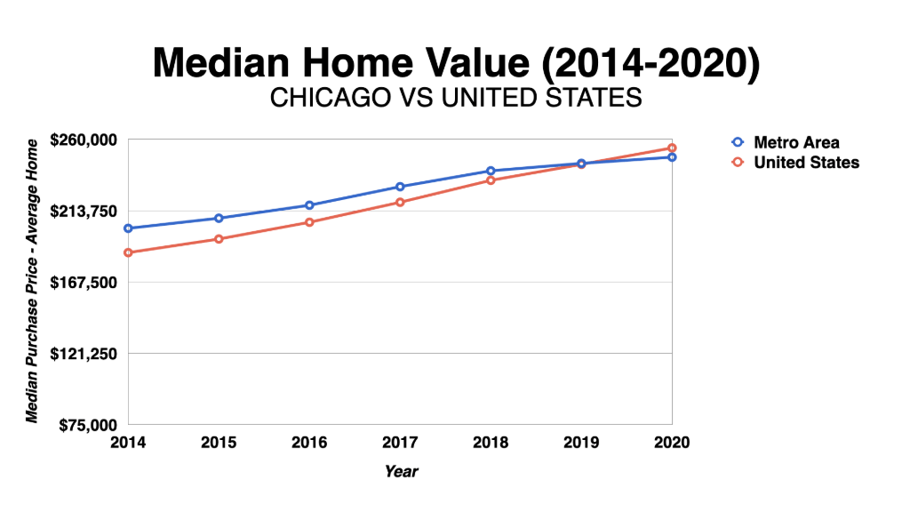 Graph Showing Chicago Median Home Values 2014-2020