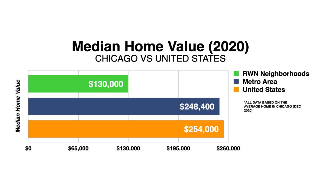 Graph Showing Chicago Real Estate Market Median Home Value 2020