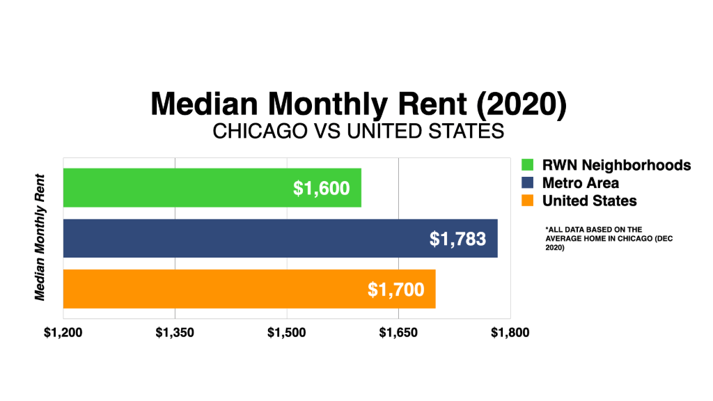 Graph Showing Chicago Median Monthly Rent 2021