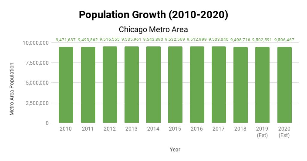 Chicago Real Estate Market Population Growth 2010-2020