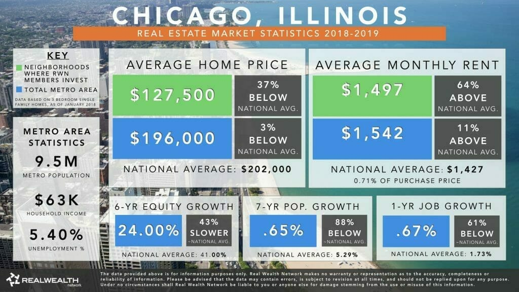 Chicago Real Estate Market Trends & Statistics 2018-2019