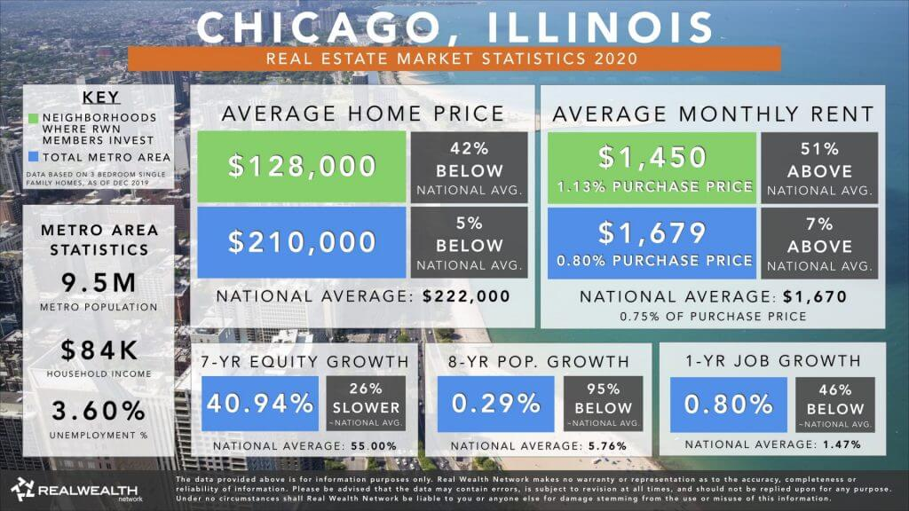 Chicago Real Estate Market Trends & Statistics 2020 - Best Places To Buy Rental Property 2020