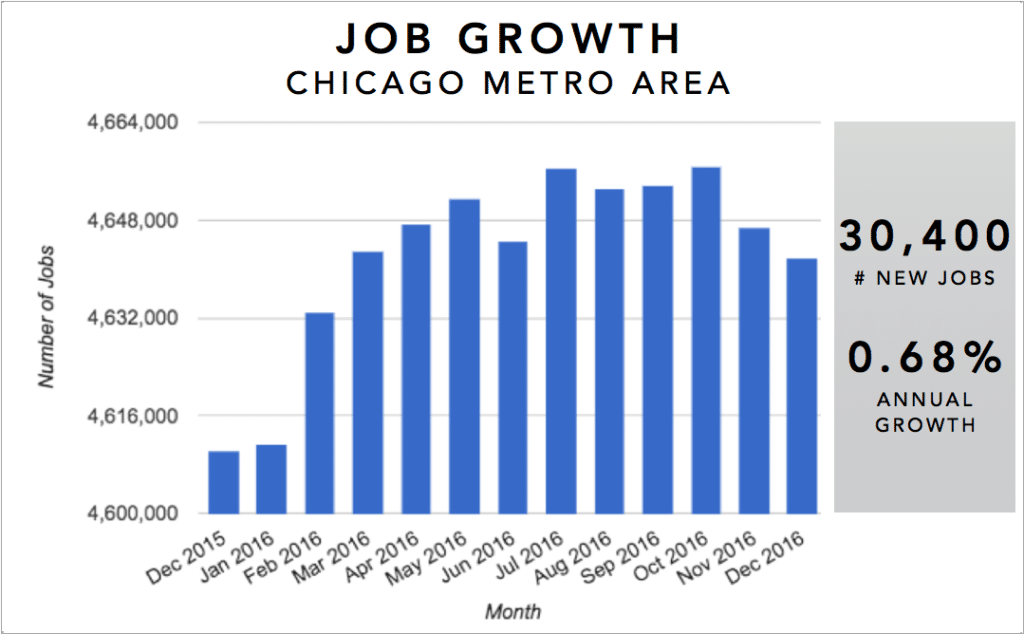 Chicago Real Estate Market Trends Graph - Annual Job Growth 2016
