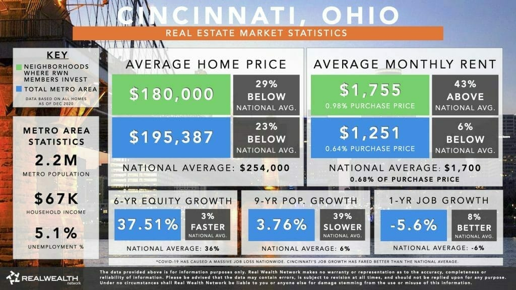 Cincinnati Housing Market Statistics Chart 2021 - Home Values, Rents, 6 Year Equity Growth & Rent Growth, 9 Year Population Growth, Job Growth