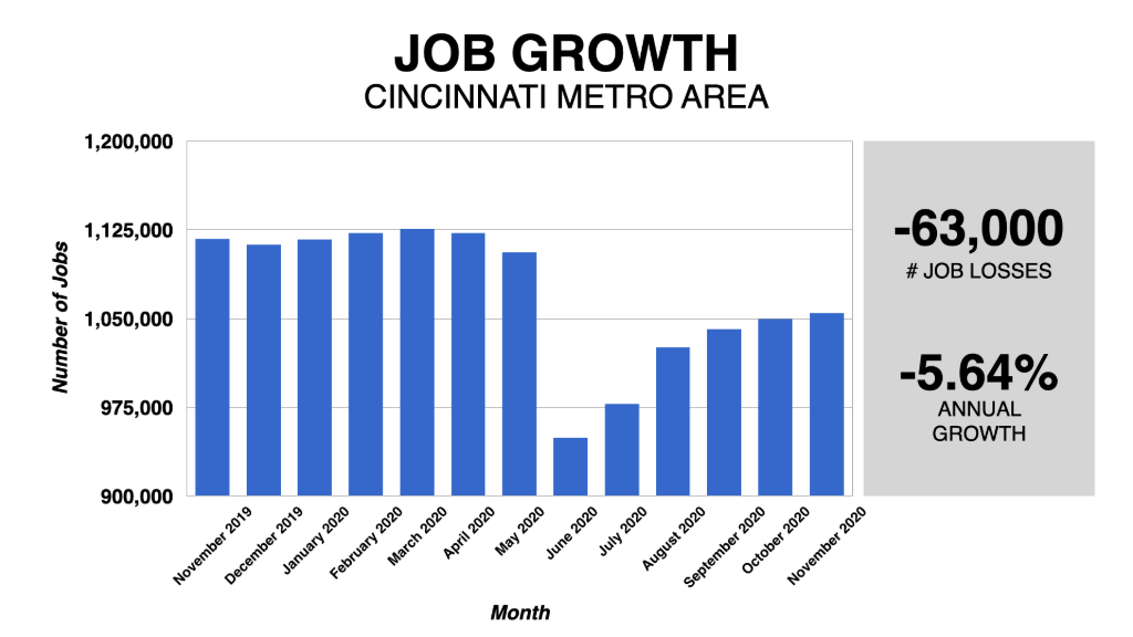 Graph Showing Cincinnati Job Growth 2019-2020