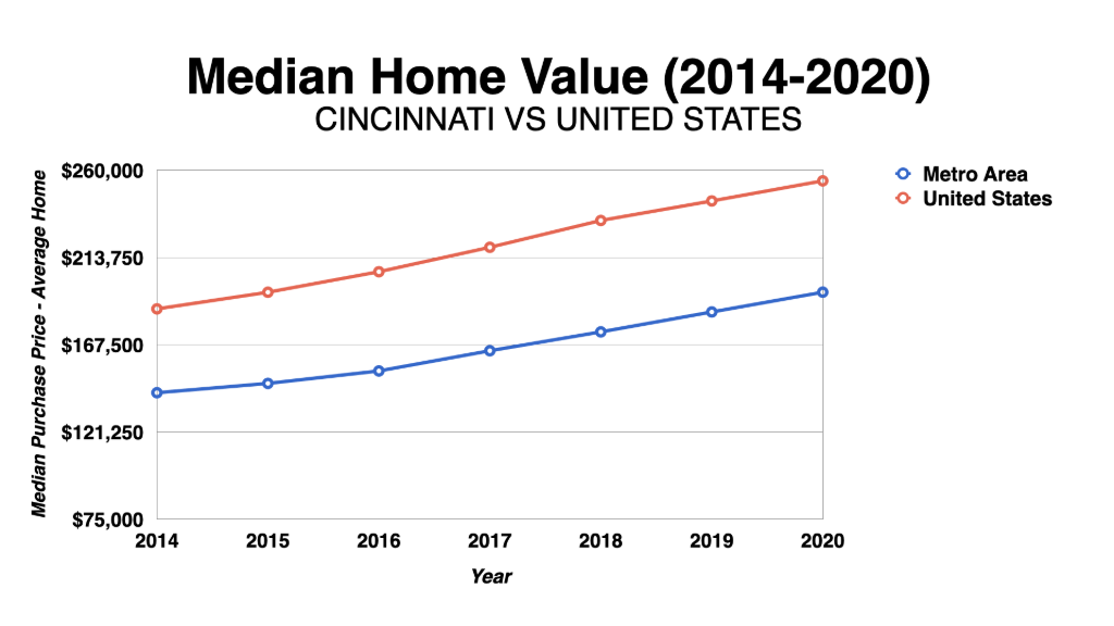 Graph Showing Cincinnati Median Home Value 2014-2020