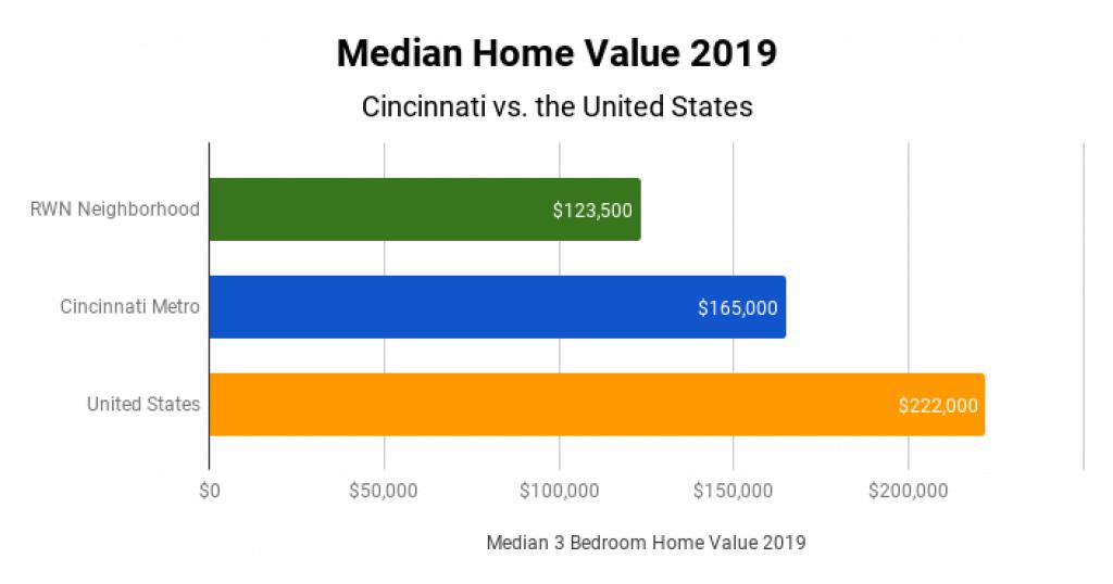 Cincinnati Real Estate Market Median Home Value 2019