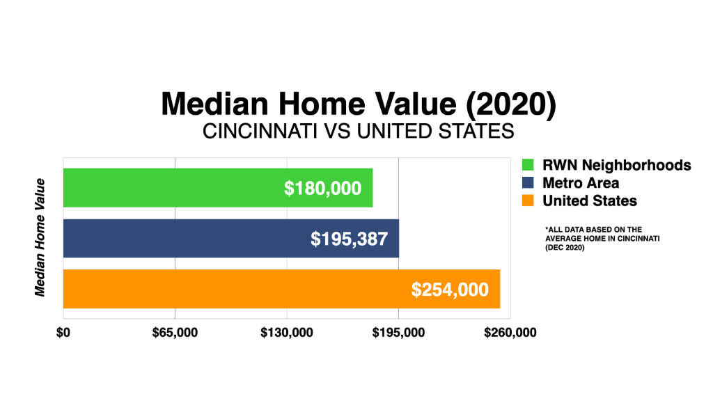 Graph Showing Cincinnati Median Home Value 2020