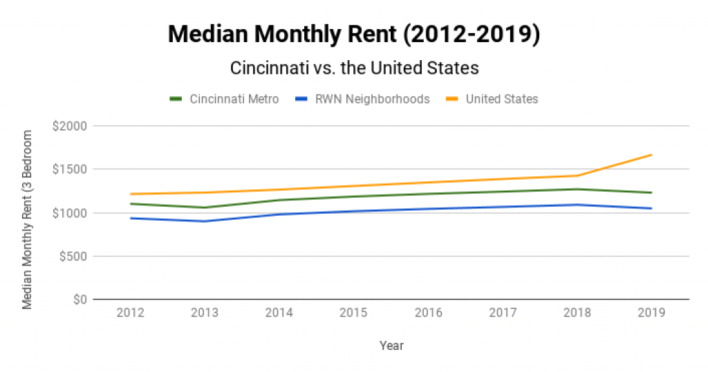 Cincinnati Real Estate Market Median Monthly Rent 2012-2019