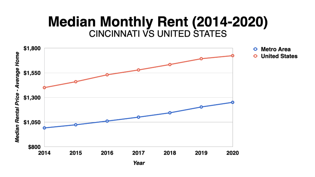 Graph Showing Cincinnati Median Monthly Rent-2014-2020