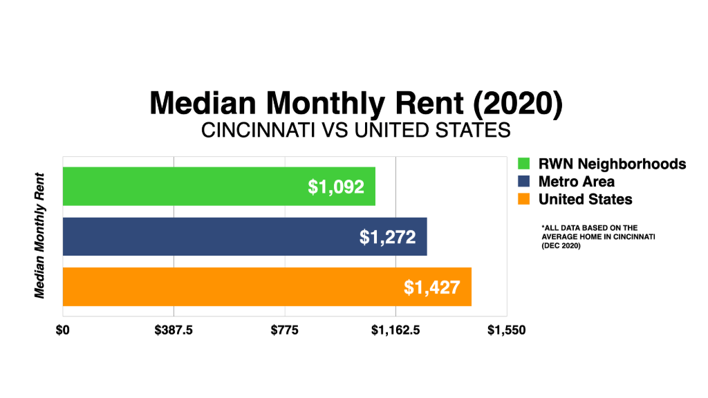 Graph Showing Cincinnati Median Monthly Rent 2020