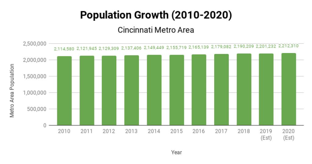 Cincinnati Real Estate Market Population Growth 2010-2020