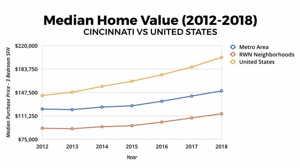 Cincinnati Real Estate Market Median Home Value Appreciation 2012-2018