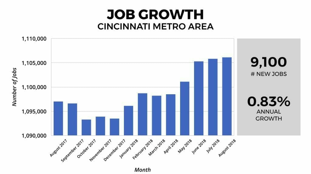 Cincinnati Real Estate Market Job Growth 2018
