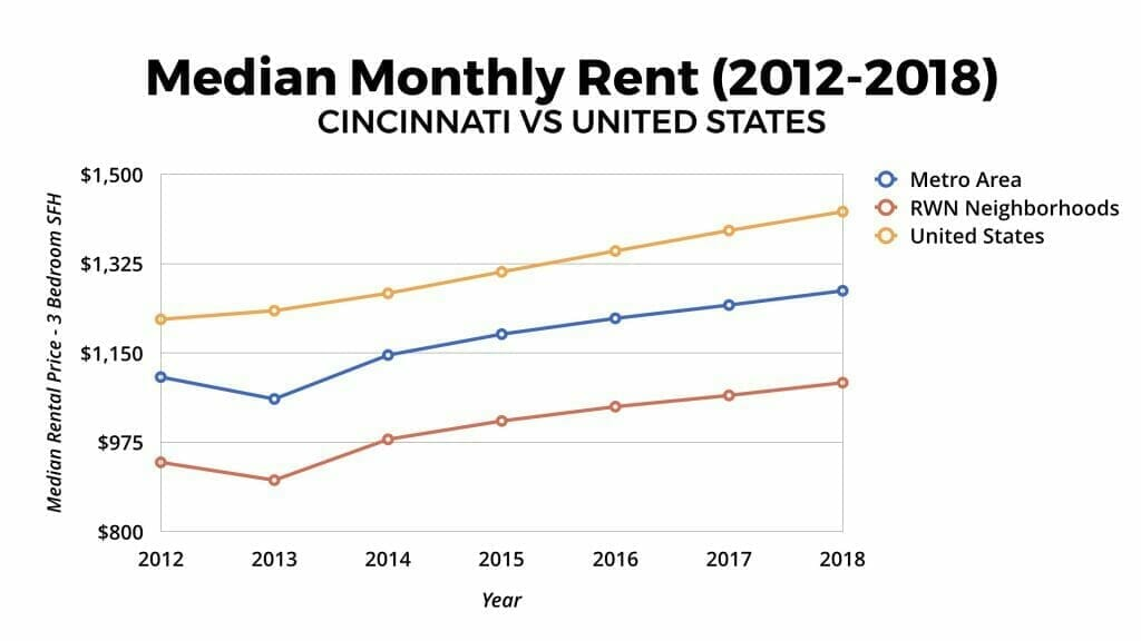 Cincinnati Real Estate Market Median Monthly Rent Appreciation 2012-2018