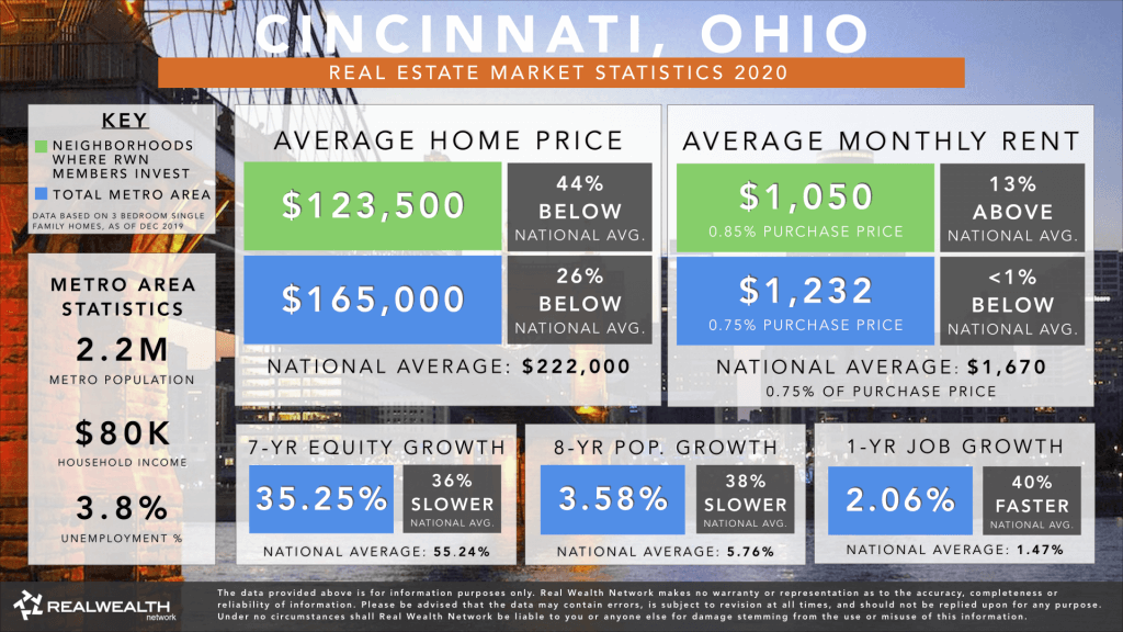 Cincinnati Real Estate Market Trends & Statistics 2020 - Best Places To Buy Rental Property 2020